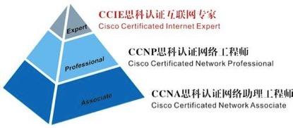 思科Cisco认证