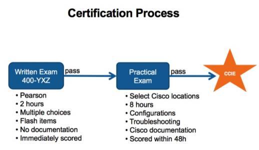 CCIE考试流程、CCIE考试费用及CCIE考试地点