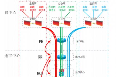 【干货】CCIE考试中的重点——MPLS VPN技术