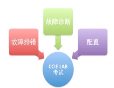 CCIE SP v4.0 LAB 考试内容