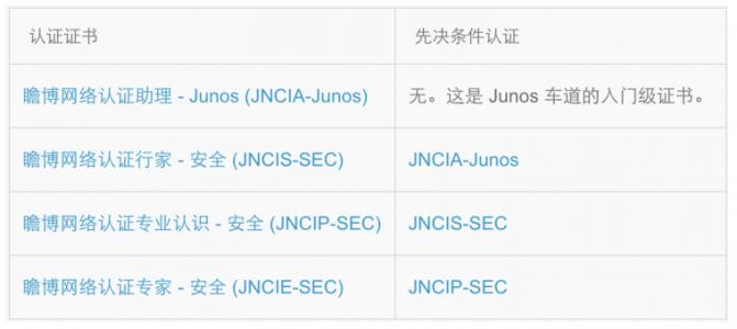 Juniper-JNCIS/JNCIE 认证介绍-Junos 安全
