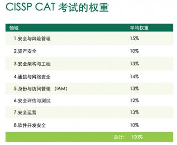 CISSP考试信息