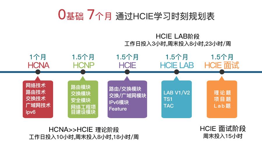 华为HCIE培训