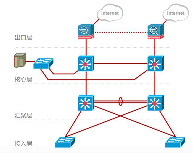 层次化的园区网