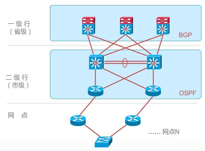 层次化的金融网络