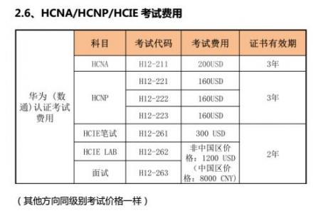 华为认证hcna、hcnp、hcie考试费用