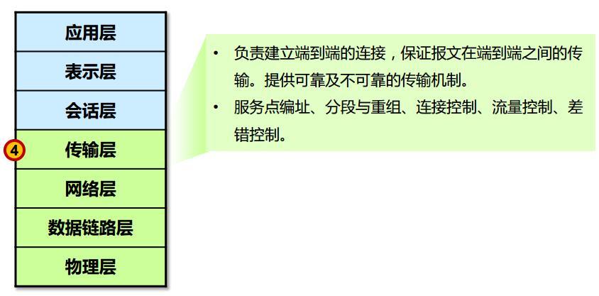 第4层:传输层