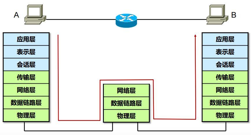 借助OSI模型理解数据传输过程