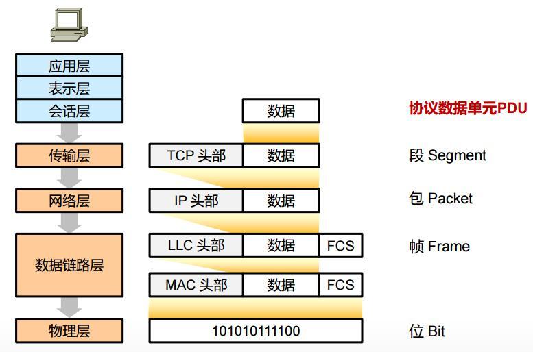借助OSI模型理解数据传输过程(封装过程)