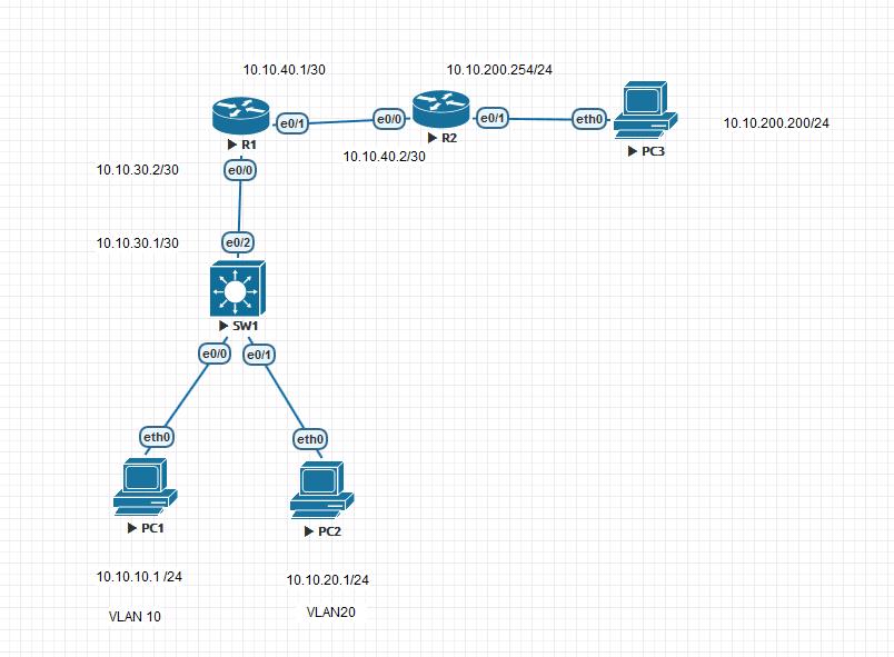IP CEF(思科特快转发) 是基于硬件的,模拟器有时候无法模拟