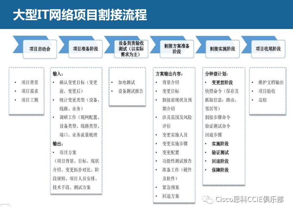 大型IT网络项目割接流程