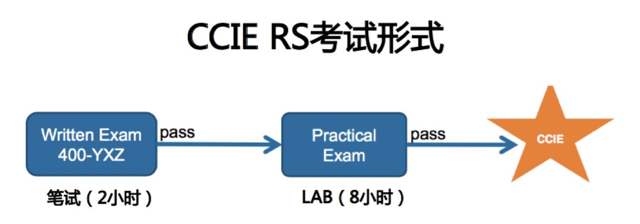 CCIE LAB考试流程