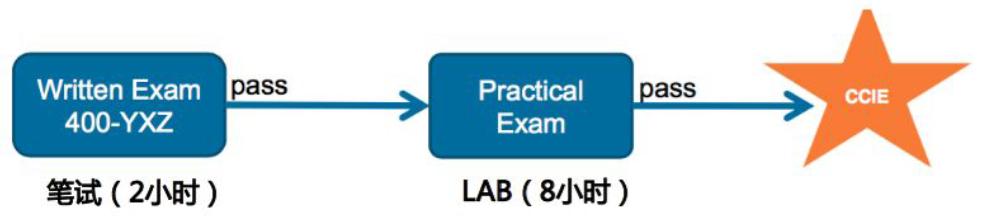 SPOTO CCIE Lab 备考流程和形式分析!上篇