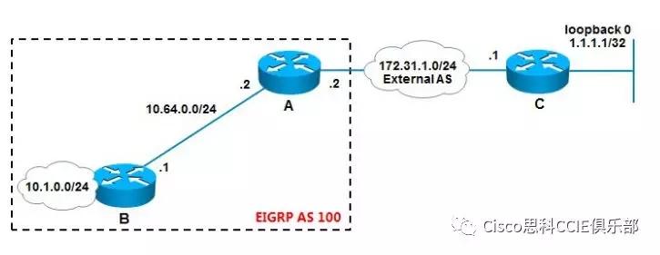 CCNP技术文档之EIGRP 默认网络传递