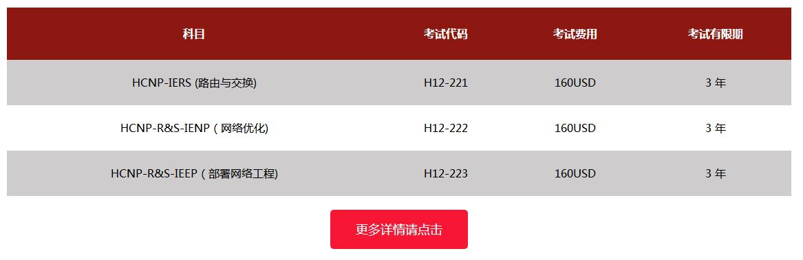 HCNP-RS数通方向认证考试