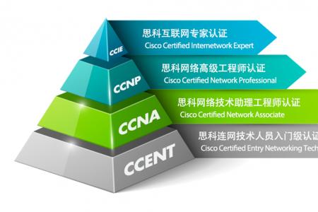 ccna和ccnp的区别?学哪个好?