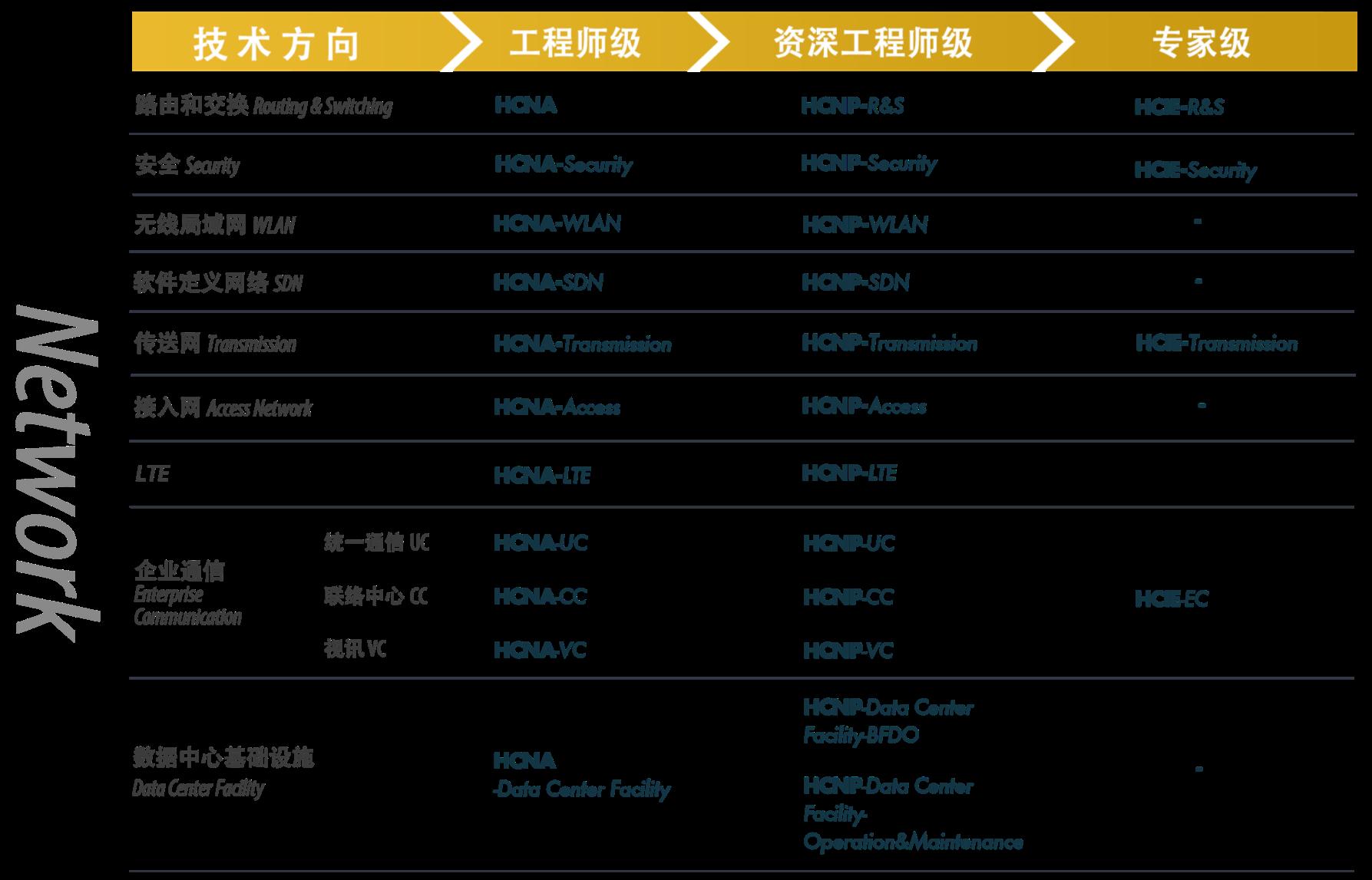 华为网络工程师认证方向详细介绍-1