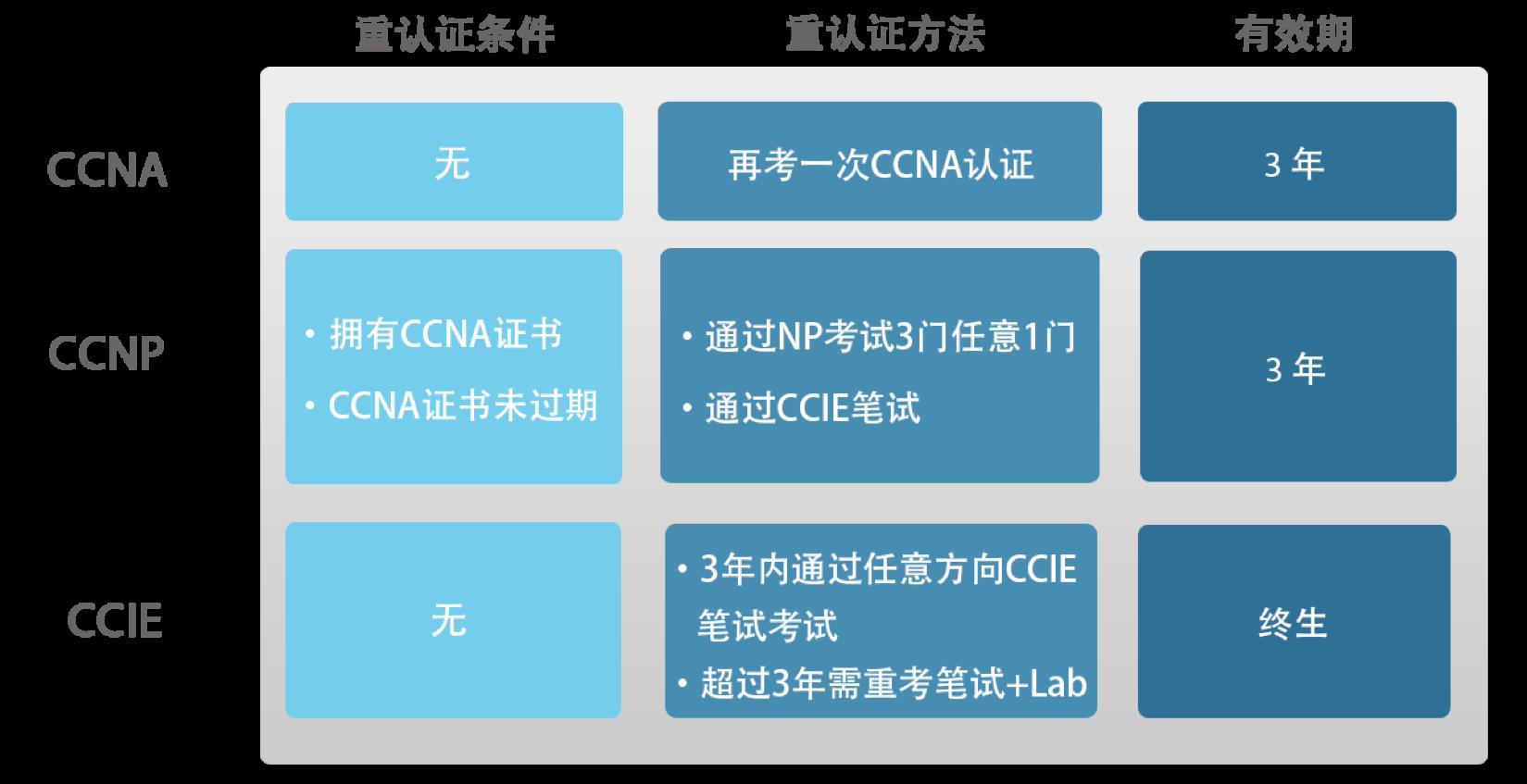思科CCIE RS重认证以及有效期