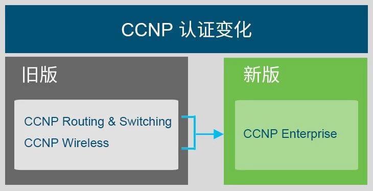 新版CCNP企业(CCNP Enterprise)