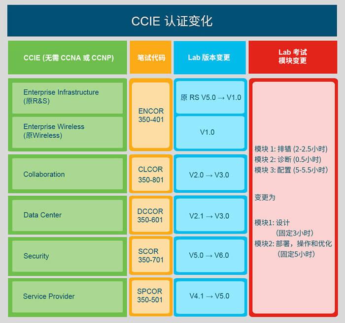 新版CCIE