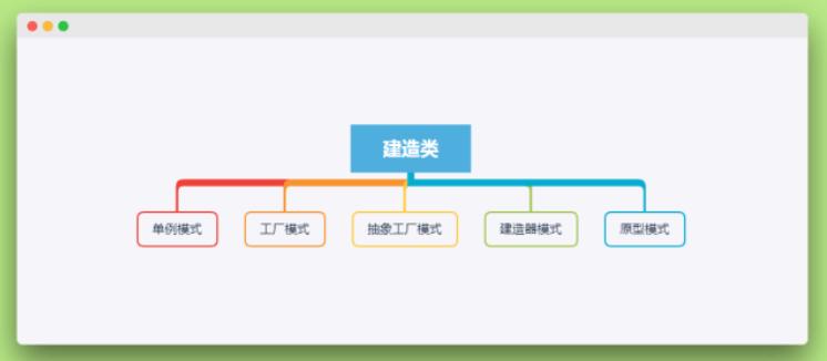 创建型java设计模式