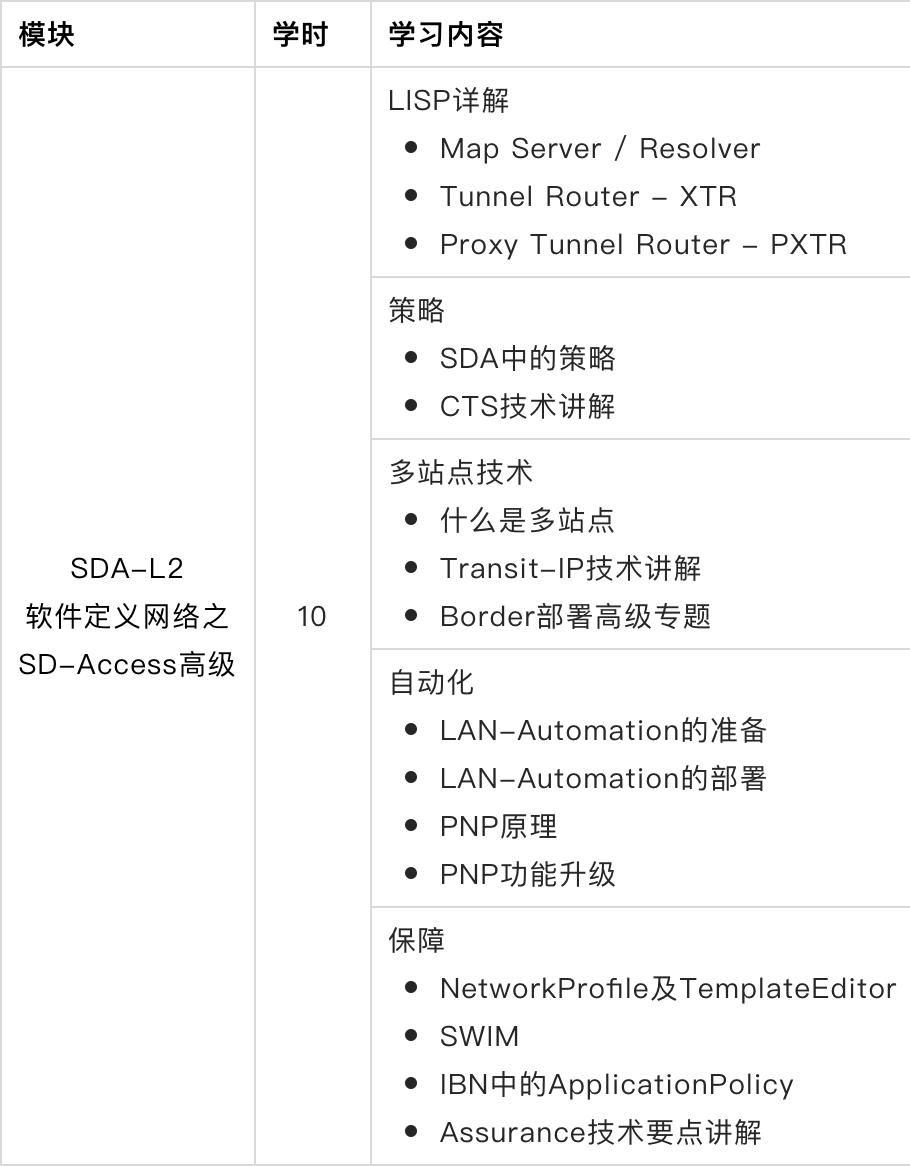 SDA-L2软件定义网络之SD-Access高级
