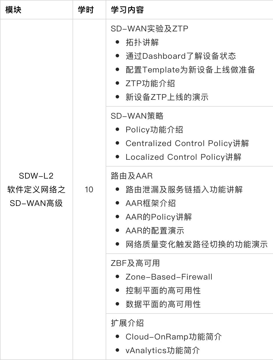 SDW-L2软件定义网络之SD-WAN高级