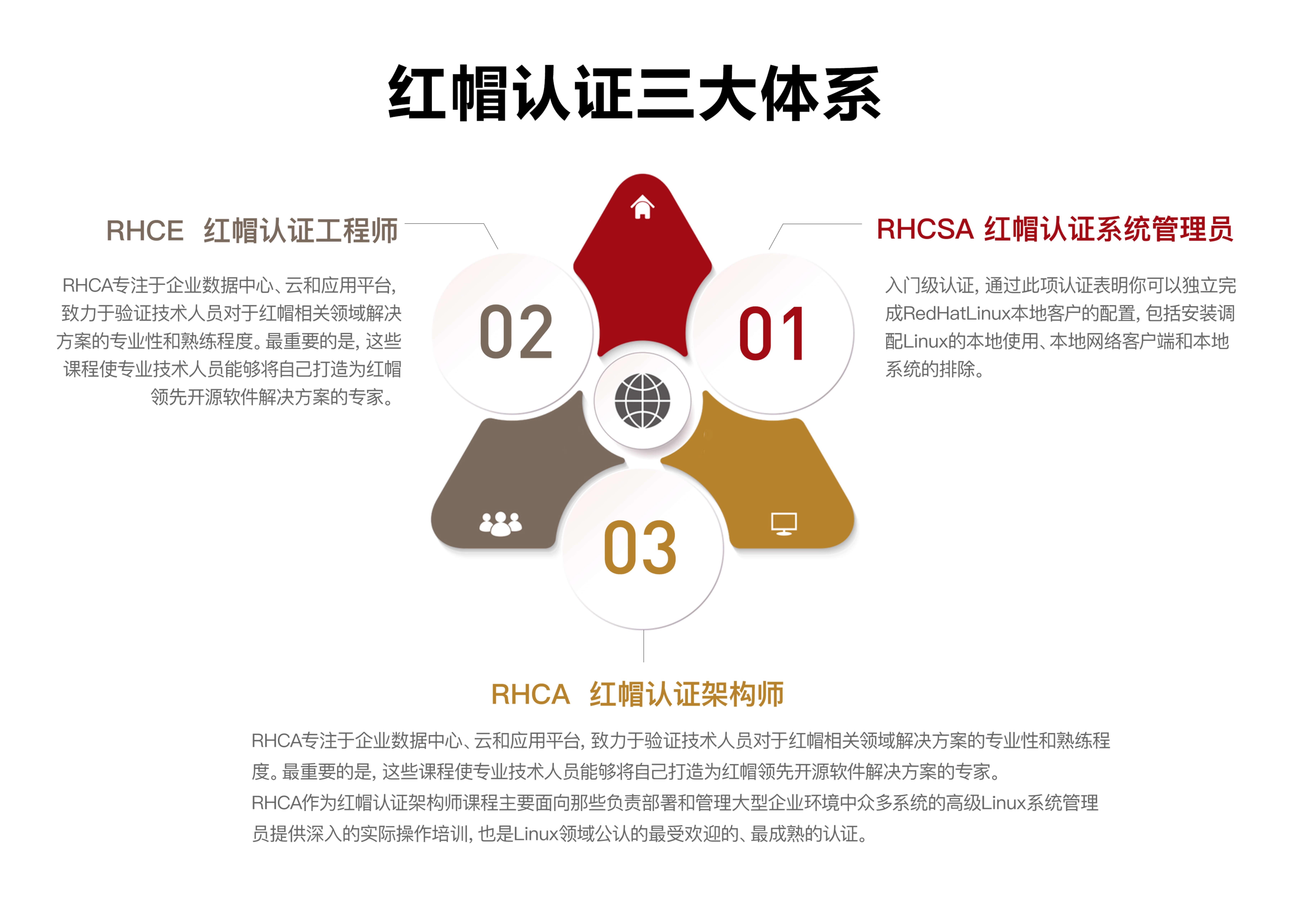 红帽认证三大体系
