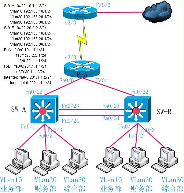 思科认证CCNA综合实验经典案例网络拓扑图