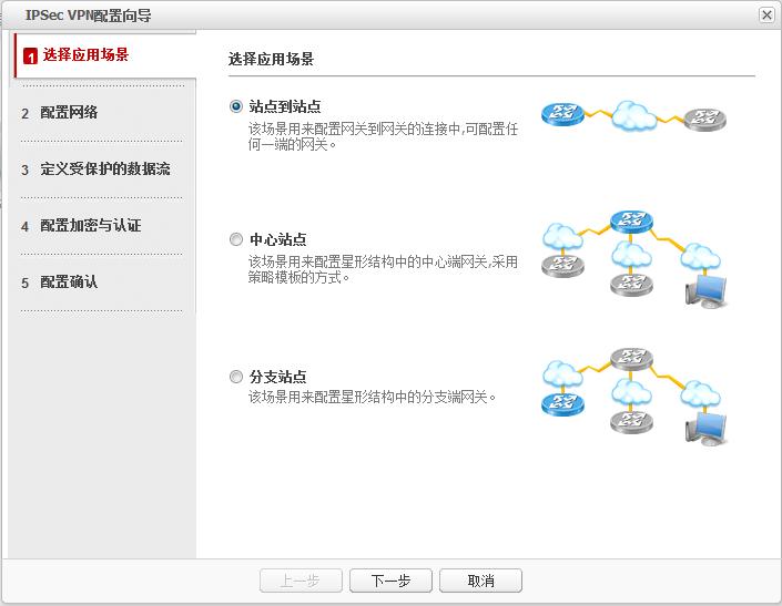 IPSec VPN配置向导