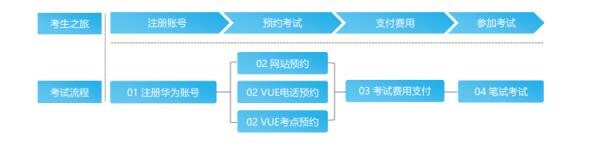 VUE报名流程