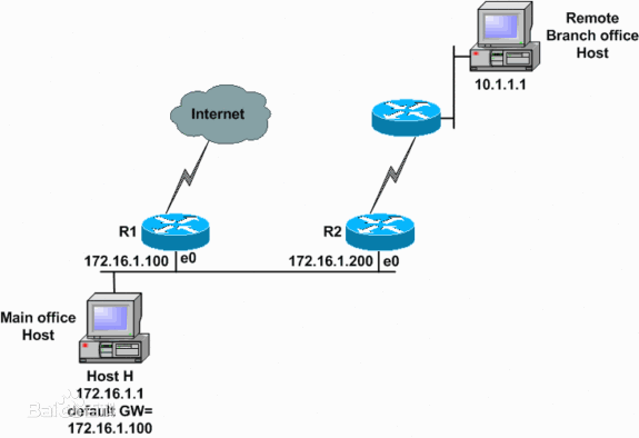 ICMP工作原理