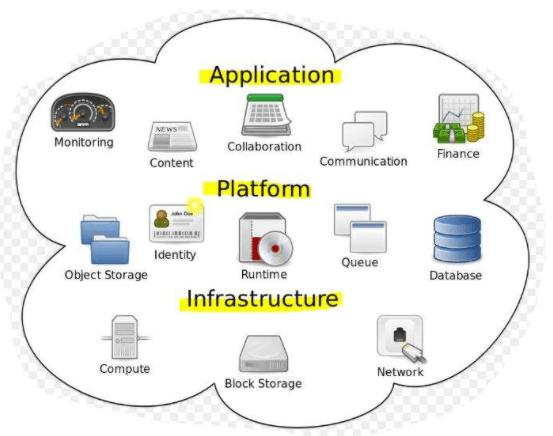 云计算的服务模式