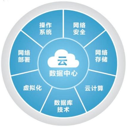 云计算的关键技术