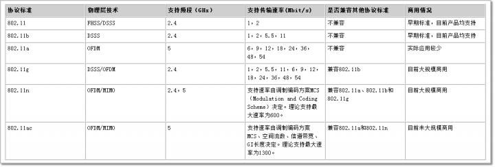 802.11各协议的主要参数