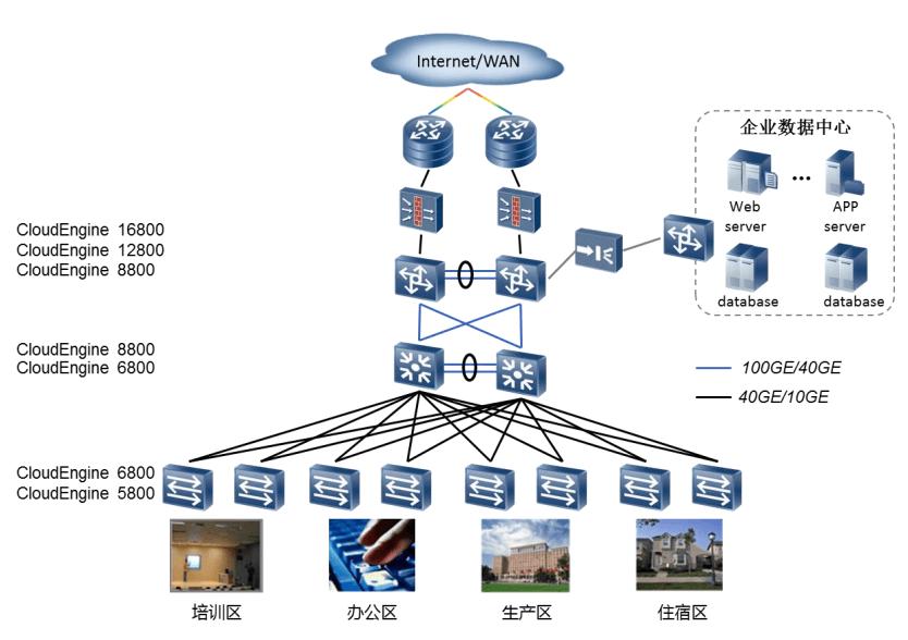 华为框式交换机在园区网的典型应用