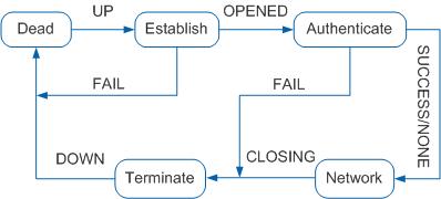 PPP协议链路过程阶段状态转移图