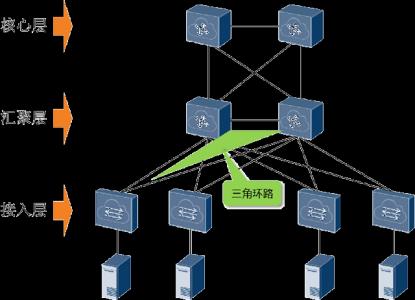 如何排除网络二层环路