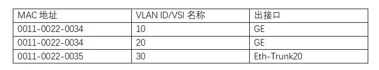 MAC地址表