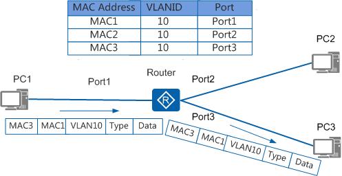MAC地址表指导报文单播转发
