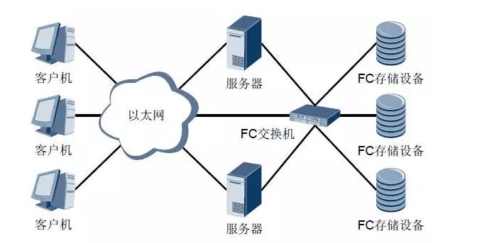 FC SAN典型组网