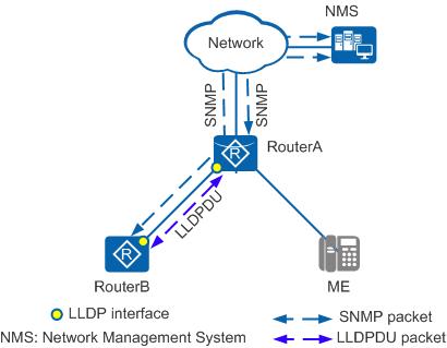 单邻居组网模式
