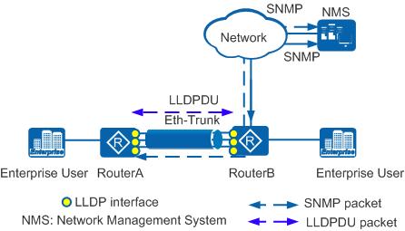 链路聚合组网模式