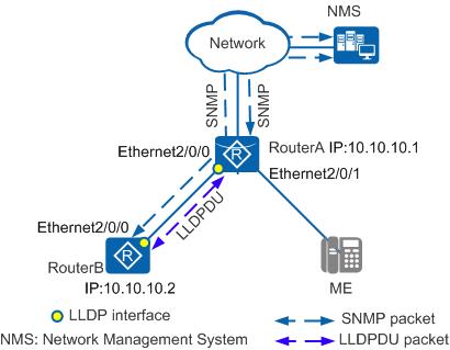 配置LLDP功能示例-单邻居组网