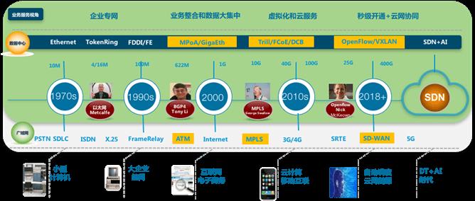 数据中心网络技术演进