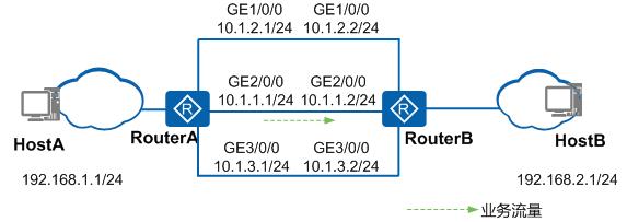 配置以太链路+以太链路的主备接口备份