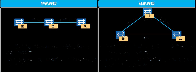 堆叠链形连接以及环形连接
