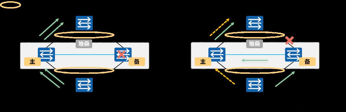 链路、堆叠故障时数据转发