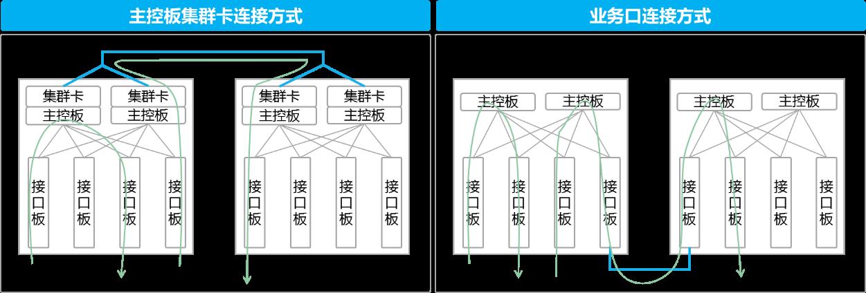 传统CSS物理连接方式