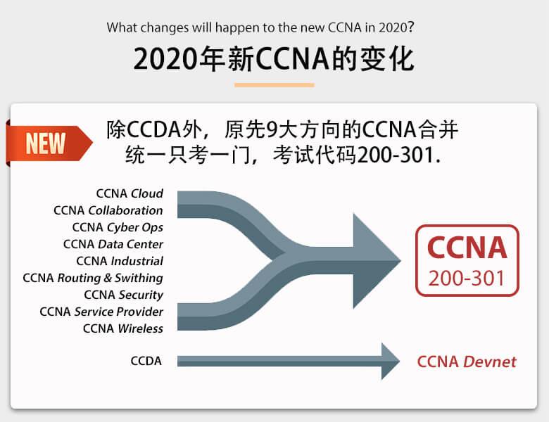 2020年新版CCNA EI的变化